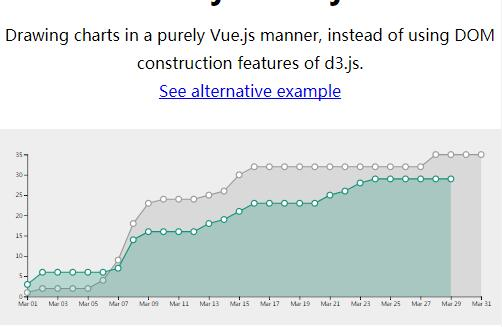 A Reactive D3js Chart Assembled Using Vuejs Templating System