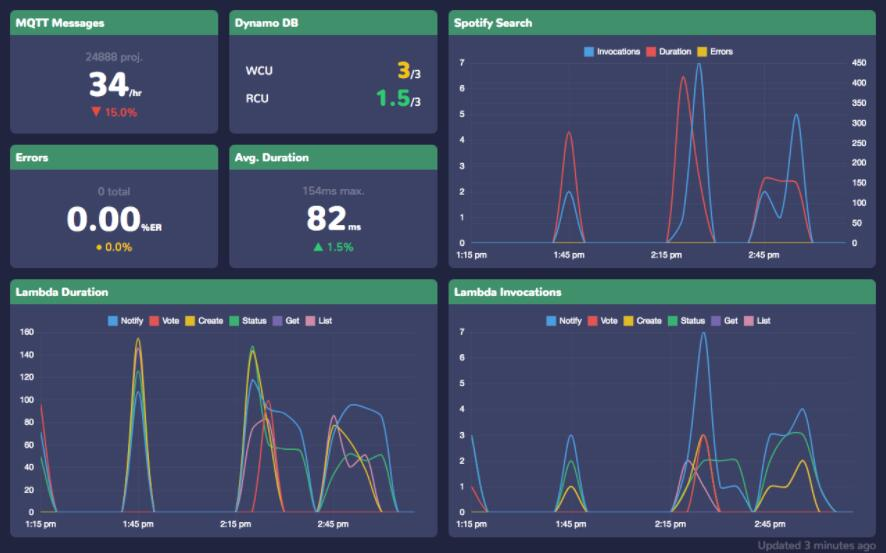 A simple live dashboard for CloudWatch metrics