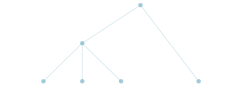 Vue Visualisation Package using d3 js and leaflet