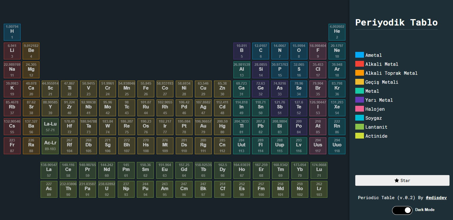 Periodic Table with vue.js