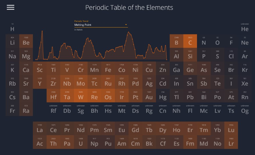 A dynamic periodic table built with Vue.js