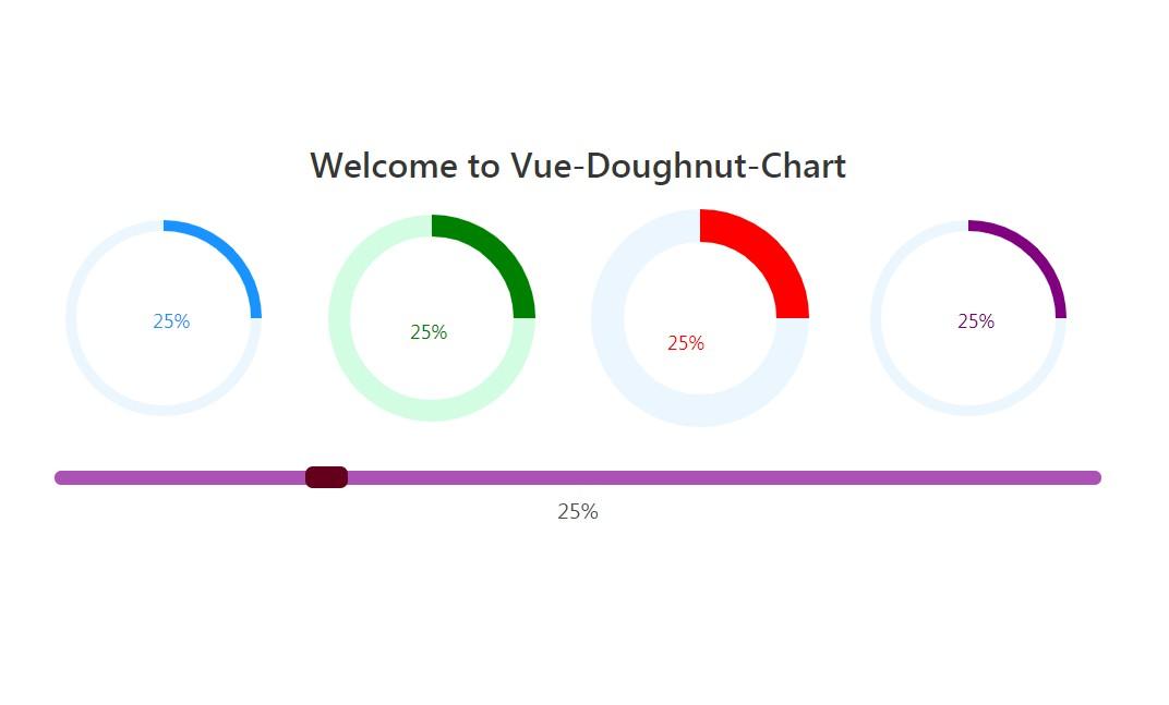 Doughnut chart component for Vue js