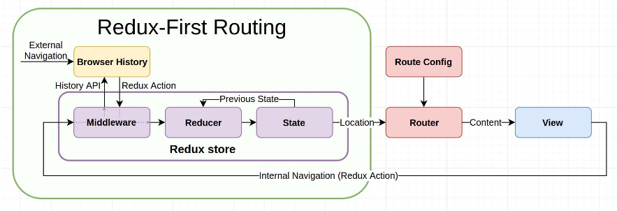 redux-first-vue-routing-1